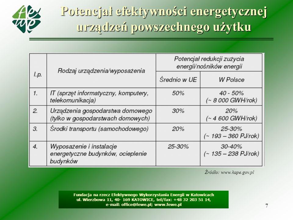 7 Potencjał efektywności energetycznej urządzeń powszechnego użytku Fundacja na rzecz Efektywnego Wykorzystania Energii w Katowicach ul. Wierzbowa 11,