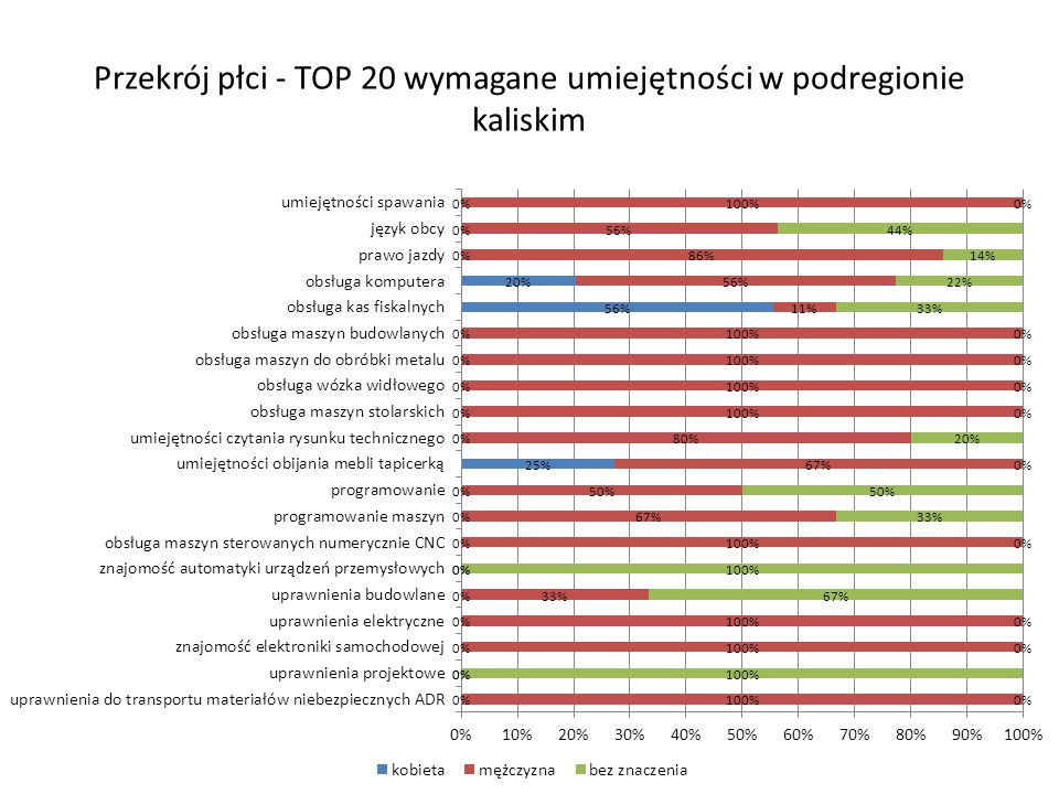 Przekrój płci - TOP 20 wymagane umiejętności w podregionie kaliskim