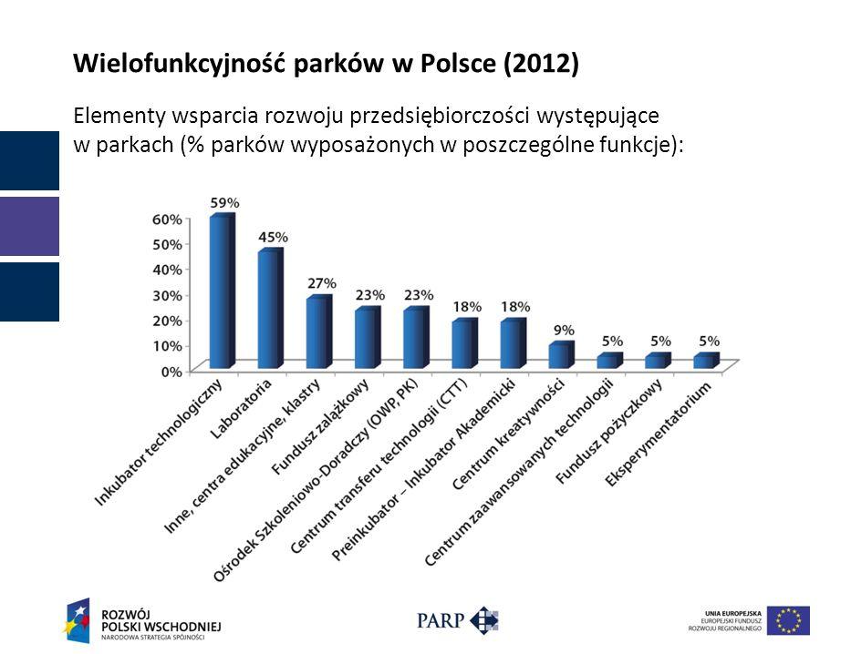 Wielofunkcyjność parków w Polsce (2012) Elementy wsparcia rozwoju przedsiębiorczości występujące w parkach (% parków wyposażonych w poszczególne funkc