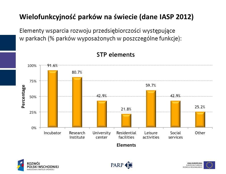 Wielofunkcyjność parków na świecie (dane IASP 2012) Elementy wsparcia rozwoju przedsiębiorczości występujące w parkach (% parków wyposażonych w poszcz