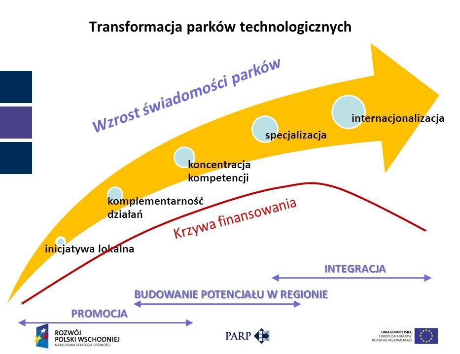 Transformacja parków technologicznych inicjatywa lokalna komplementarność działań koncentracja kompetencji specjalizacja internacjonalizacja PROMOCJA