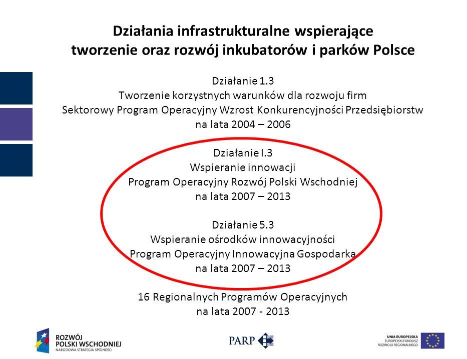 Działania infrastrukturalne wspierające tworzenie oraz rozwój inkubatorów i parków Polsce Działanie 1.3 Tworzenie korzystnych warunków dla rozwoju fir