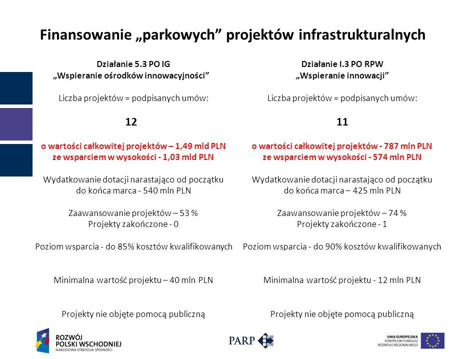 Działanie 5.3 PO IG Wspieranie ośrodków innowacyjności Liczba projektów = podpisanych umów: 12 o wartości całkowitej projektów – 1,49 mld PLN ze wspar