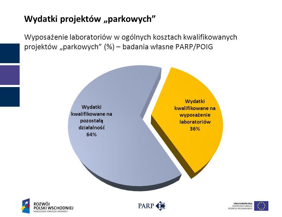 Wydatki projektów parkowych Wyposażenie laboratoriów w ogólnych kosztach kwalifikowanych projektów parkowych (%) – badania własne PARP/POIG