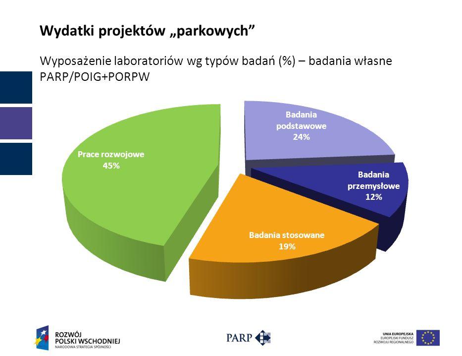Wydatki projektów parkowych Wyposażenie laboratoriów wg typów badań (%) – badania własne PARP/POIG+PORPW