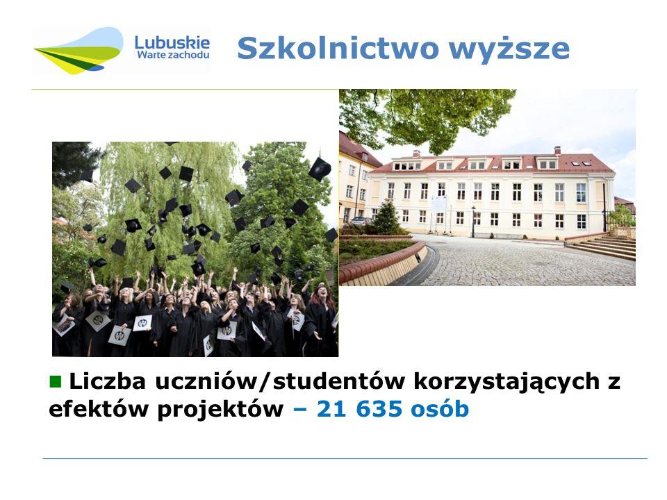 Szkolnictwo wyższe Liczba uczniów/studentów korzystających z efektów projektów – 21 635 osób