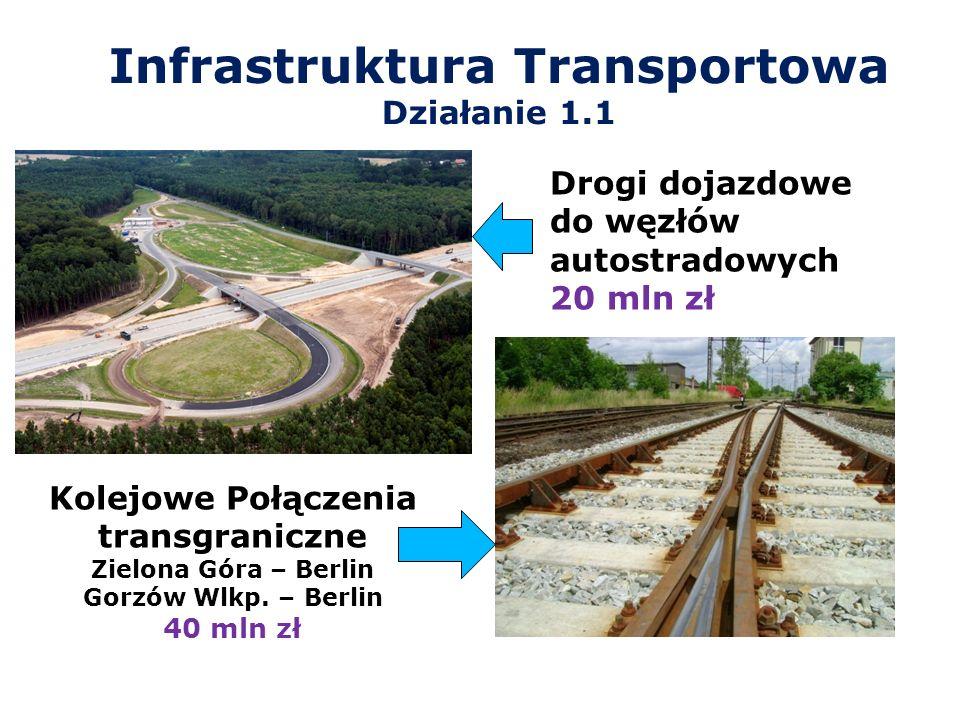 Infrastruktura Transportowa Działanie 1.1 Drogi dojazdowe do węzłów autostradowych 20 mln zł Kolejowe Połączenia transgraniczne Zielona Góra – Berlin