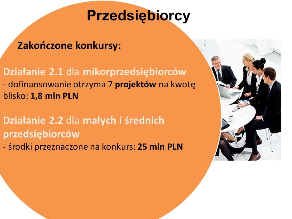 Przedsiębiorcy Zakończone konkursy: Działanie 2.1 dla mikorprzedsiębiorców - dofinansowanie otrzyma 7 projektów na kwotę blisko: 1,8 mln PLN Działanie