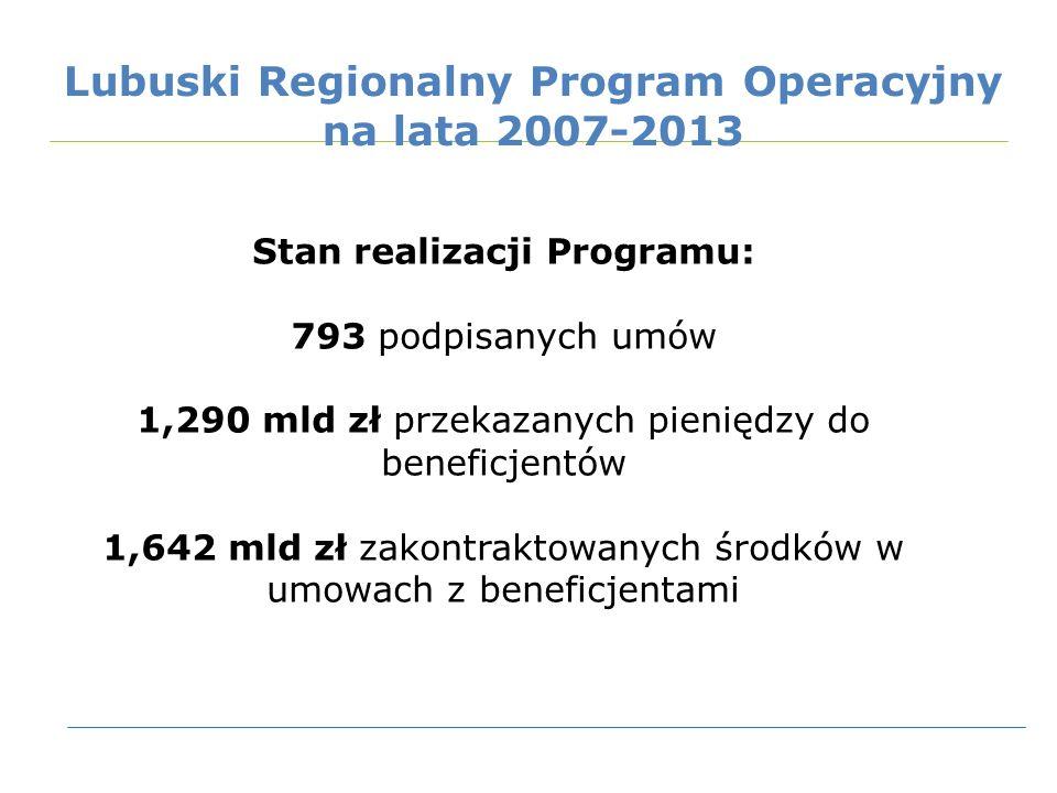 Stan realizacji Programu: 793 podpisanych umów 1,290 mld zł przekazanych pieniędzy do beneficjentów 1,642 mld zł zakontraktowanych środków w umowach z