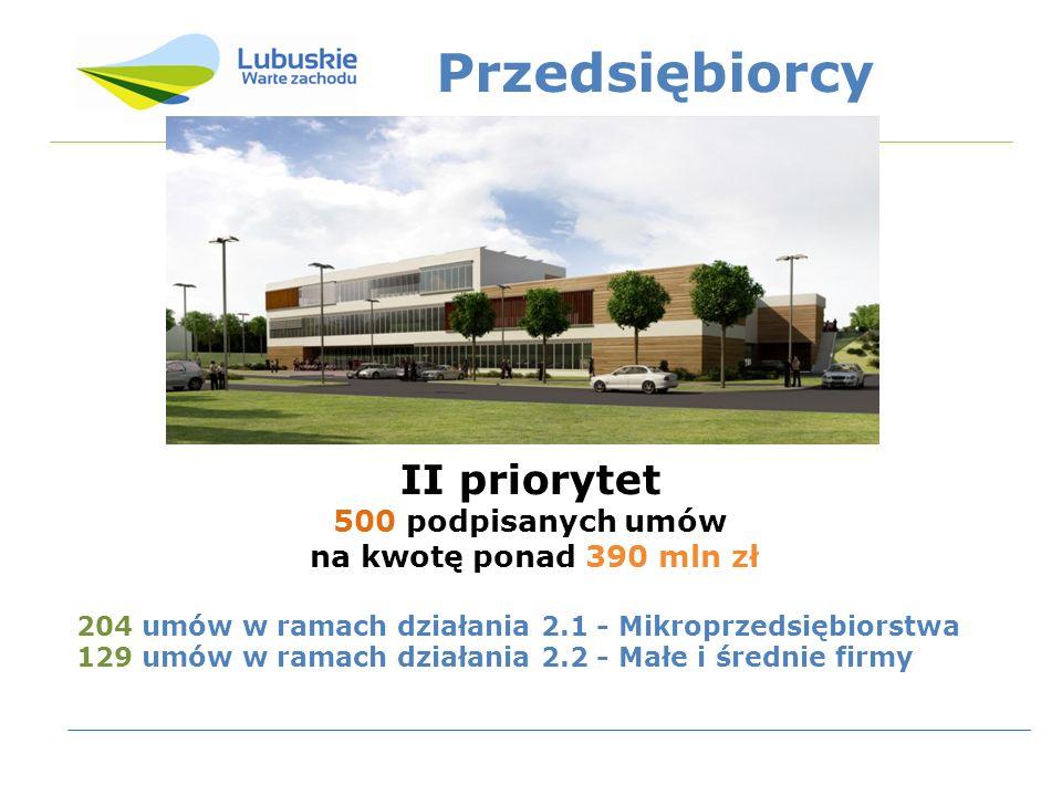 Przedsiębiorcy II priorytet 500 podpisanych umów na kwotę ponad 390 mln zł 204 umów w ramach działania 2.1 - Mikroprzedsiębiorstwa 129 umów w ramach d