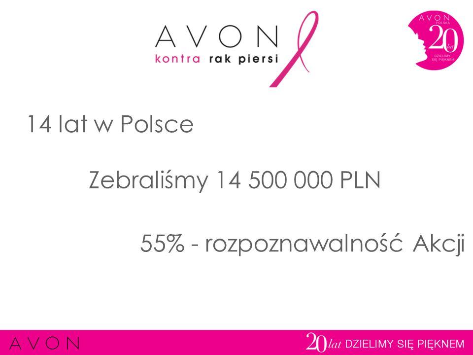 Co roku w Polsce notuje się około 15 000 nowych zachorowań na raka piersi, dotyka on co 16 Polkę Rak piersi u kobiet ma najwyższy wskaźnik śmiertelności ze wszystkich chorób nowotworowych Jedną z głównych przyczyn wysokiego wskaźnika umieralności jest późne wykrycie choroby