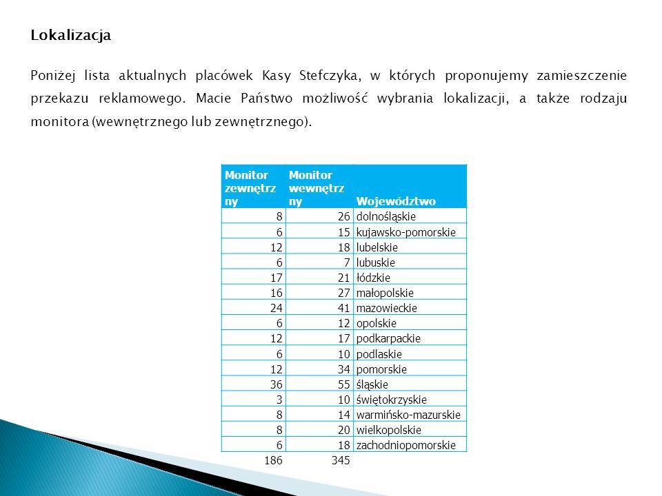 Lokalizacja Poniżej lista aktualnych placówek Kasy Stefczyka, w których proponujemy zamieszczenie przekazu reklamowego.