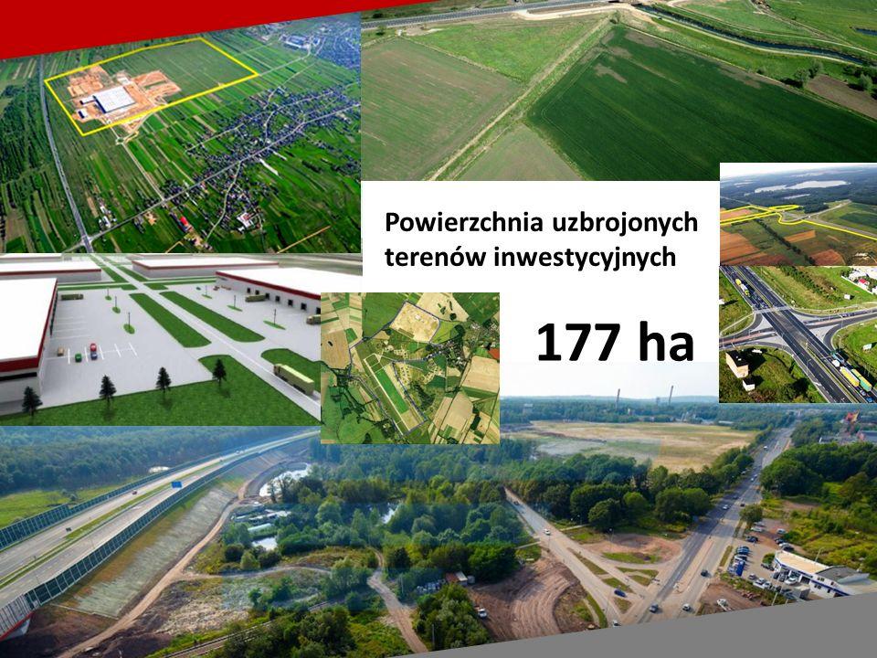 Powierzchnia uzbrojonych terenów inwestycyjnych 177 ha