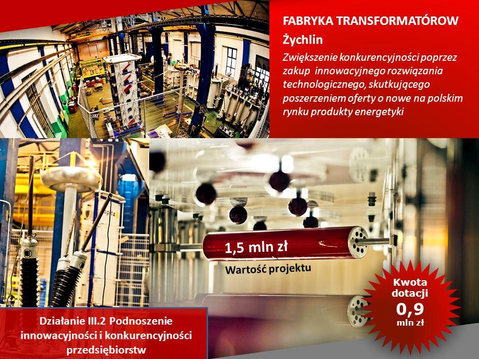 FABRYKA TRANSFORMATÓROW Żychlin Zwiększenie konkurencyjności poprzez zakup innowacyjnego rozwiązania technologicznego, skutkującego poszerzeniem oferty o nowe na polskim rynku produkty energetyki 1,5 mln zł Wartość projektu Kwotadotacji0,9 mln zł Działanie III.2 Podnoszenie innowacyjności i konkurencyjności przedsiębiorstw