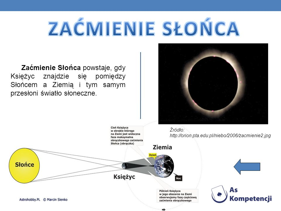 Zaćmienie Słońca powstaje, gdy Księżyc znajdzie się pomiędzy Słońcem a Ziemią i tym samym przesłoni światło słoneczne. Źródło: http://orion.pta.edu.pl