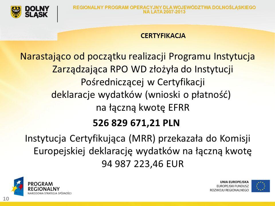 10 Narastająco od początku realizacji Programu Instytucja Zarządzająca RPO WD złożyła do Instytucji Pośredniczącej w Certyfikacji deklaracje wydatków (wnioski o płatność) na łączną kwotę EFRR 526 829 671,21 PLN Instytucja Certyfikująca (MRR) przekazała do Komisji Europejskiej deklarację wydatków na łączną kwotę 94 987 223,46 EUR CERTYFIKACJA