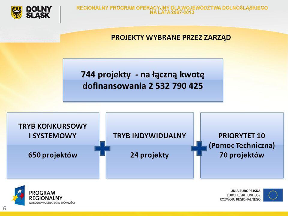 6 PROJEKTY WYBRANE PRZEZ ZARZĄD 744 projekty - na łączną kwotę dofinansowania 2 532 790 425 TRYB KONKURSOWY I SYSTEMOWY 650 projektów TRYB KONKURSOWY I SYSTEMOWY 650 projektów TRYB INDYWIDUALNY 24 projekty TRYB INDYWIDUALNY 24 projekty PRIORYTET 10 (Pomoc Techniczna) 70 projektów PRIORYTET 10 (Pomoc Techniczna) 70 projektów