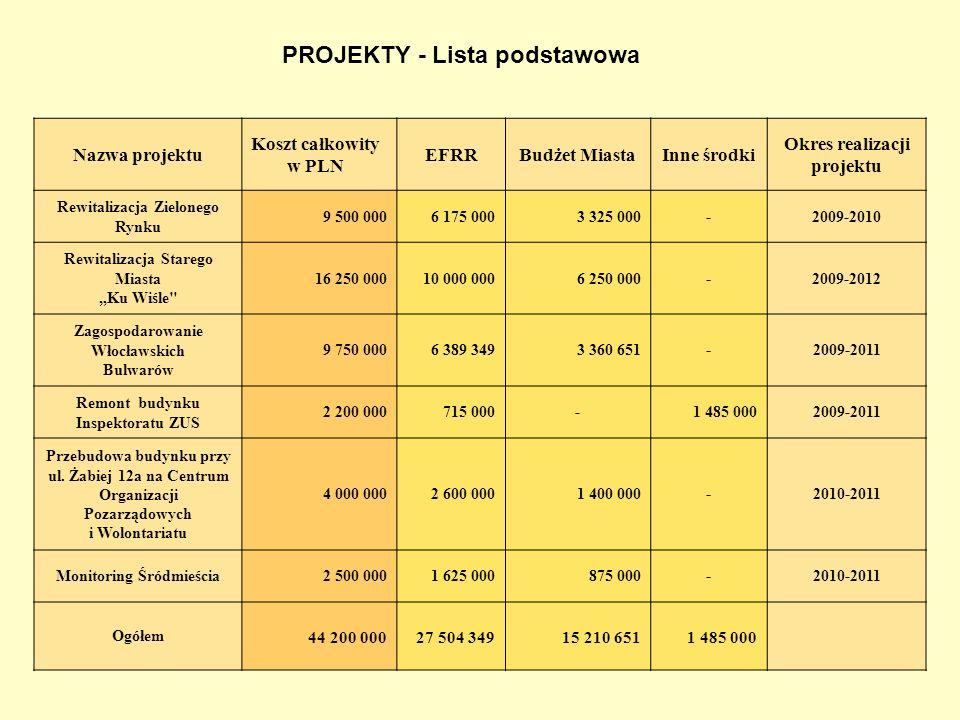 PROJEKTY - Lista podstawowa Nazwa projektu Koszt całkowity w PLN EFRRBudżet MiastaInne środki Okres realizacji projektu Rewitalizacja Zielonego Rynku