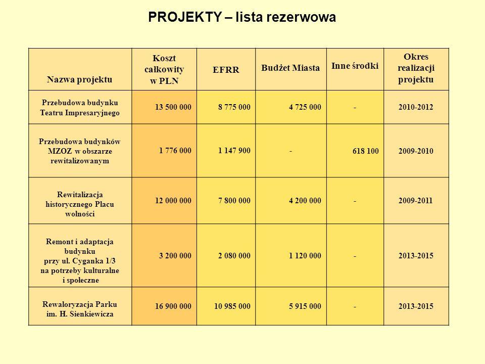 PROJEKTY – lista rezerwowa Nazwa projektu Koszt całkowity w PLN EFRR Budżet Miasta Inne środki Okres realizacji projektu Przebudowa budynku Teatru Imp