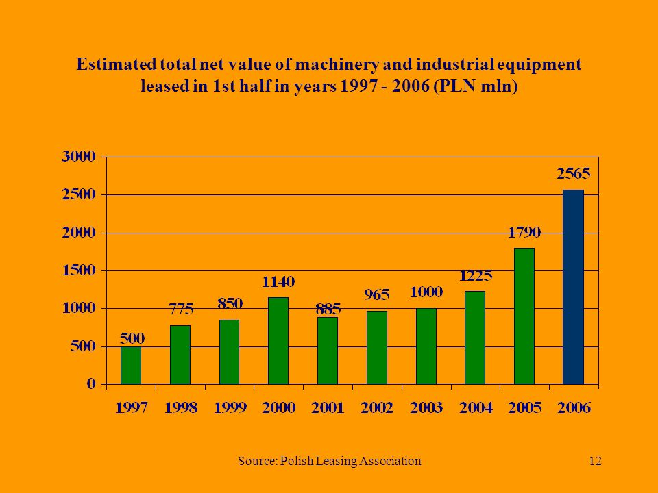 Source: Polish Leasing Association11 Share of machinery and industrial equipment leasing market 1st half 2006 (estimated total net value - PLN 2,565 b