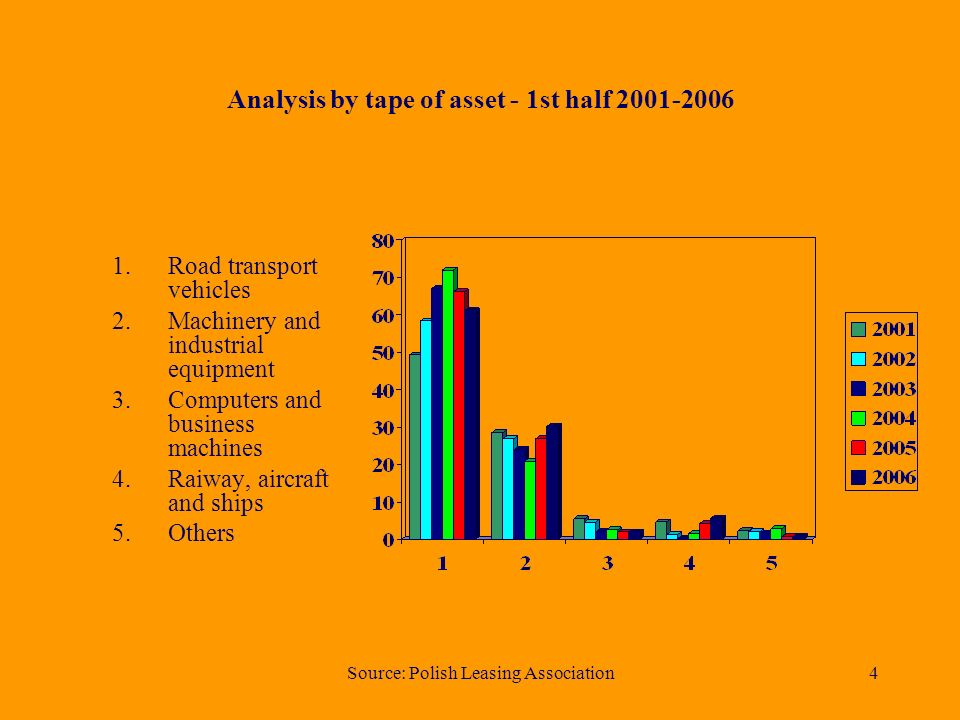 Source: Polish Leasing Association3 Analysis by tape of assets - 1st half 2006