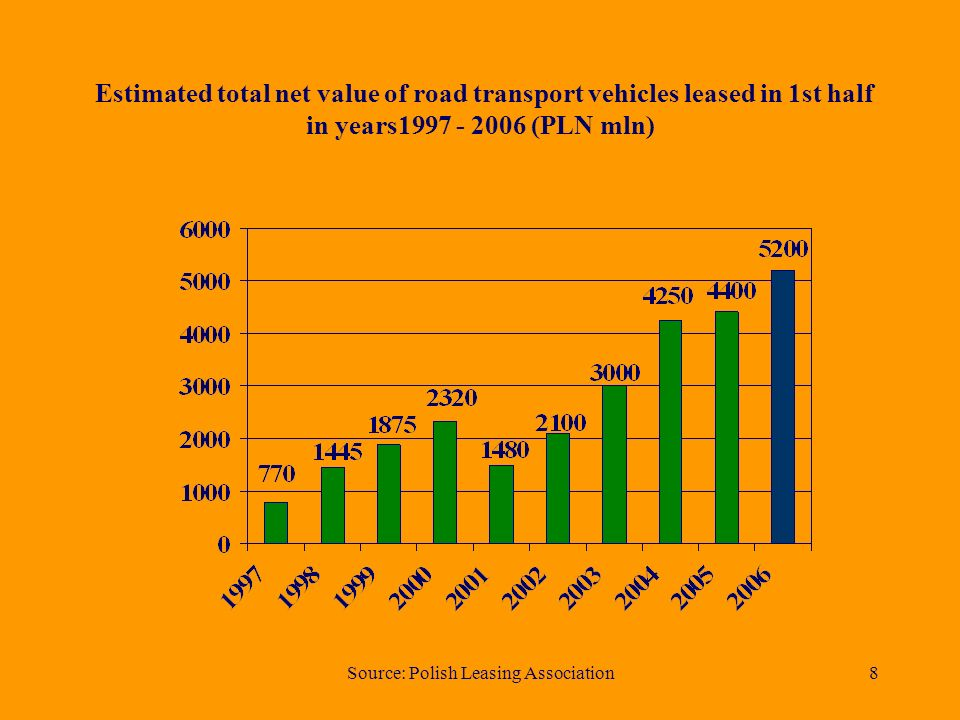 Source: Polish Leasing Association8 Estimated total net value of road transport vehicles leased in 1st half in years1997 - 2006 (PLN mln)
