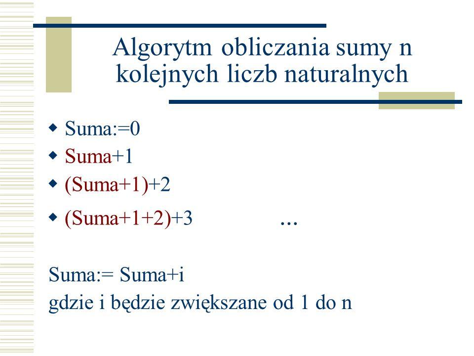 Algorytm obliczania sumy n kolejnych liczb naturalnych Suma:=0 Suma+1 (Suma+1)+2 (Suma+1+2)+3... Suma:= Suma+i gdzie i będzie zwiększane od 1 do n