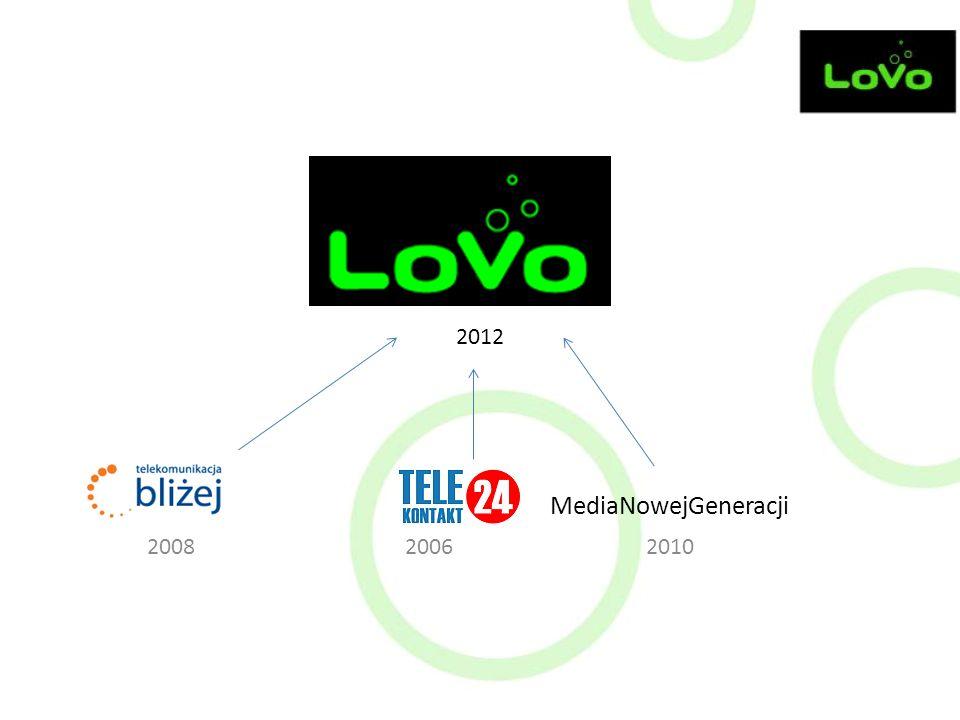 2012 TB MediaNowejGeneracji 2008 2006 2010