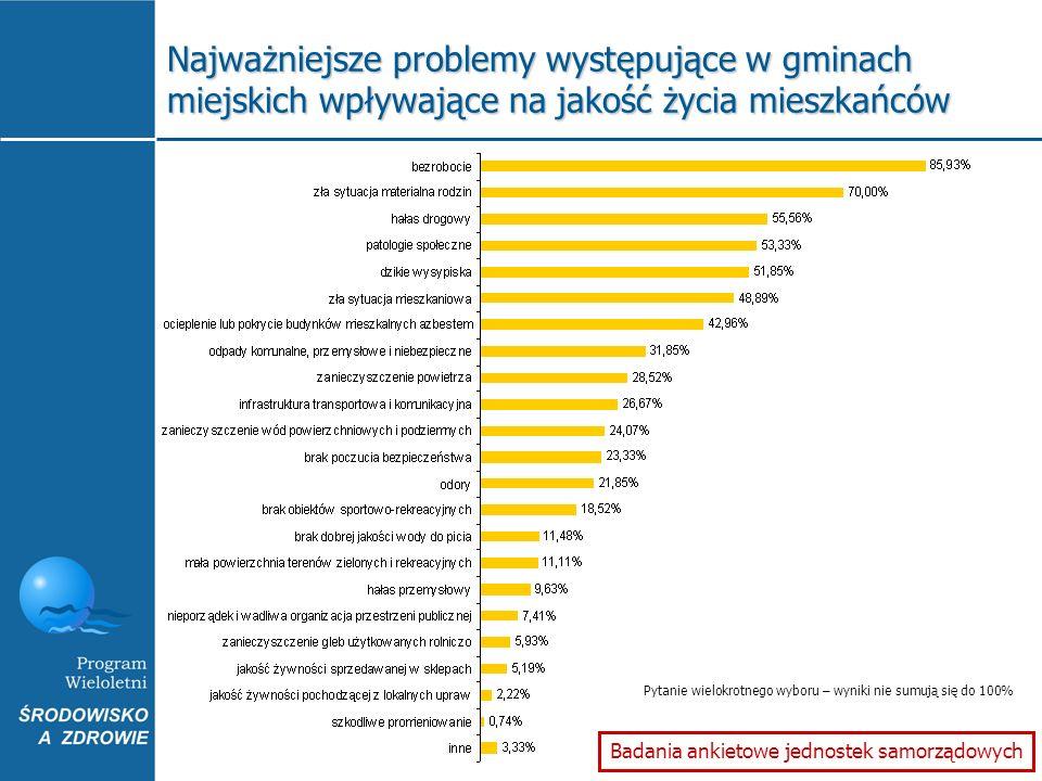 Badania ankietowe jednostek samorządowych Pytanie wielokrotnego wyboru – wyniki nie sumują się do 100% Najważniejsze problemy występujące w gminach mi