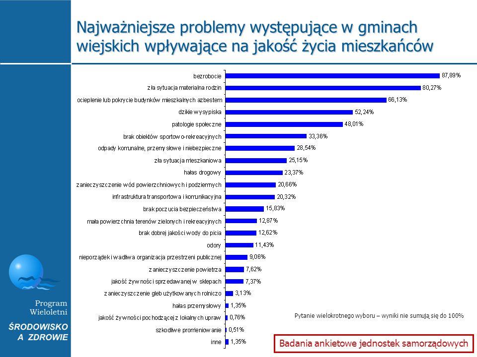 Badania ankietowe jednostek samorządowych Pytanie wielokrotnego wyboru – wyniki nie sumują się do 100% Najważniejsze problemy występujące w gminach wi