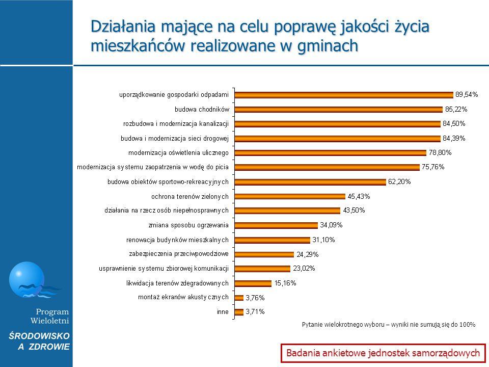 Działania mające na celu poprawę jakości życia mieszkańców realizowane w gminach Badania ankietowe jednostek samorządowych Pytanie wielokrotnego wybor