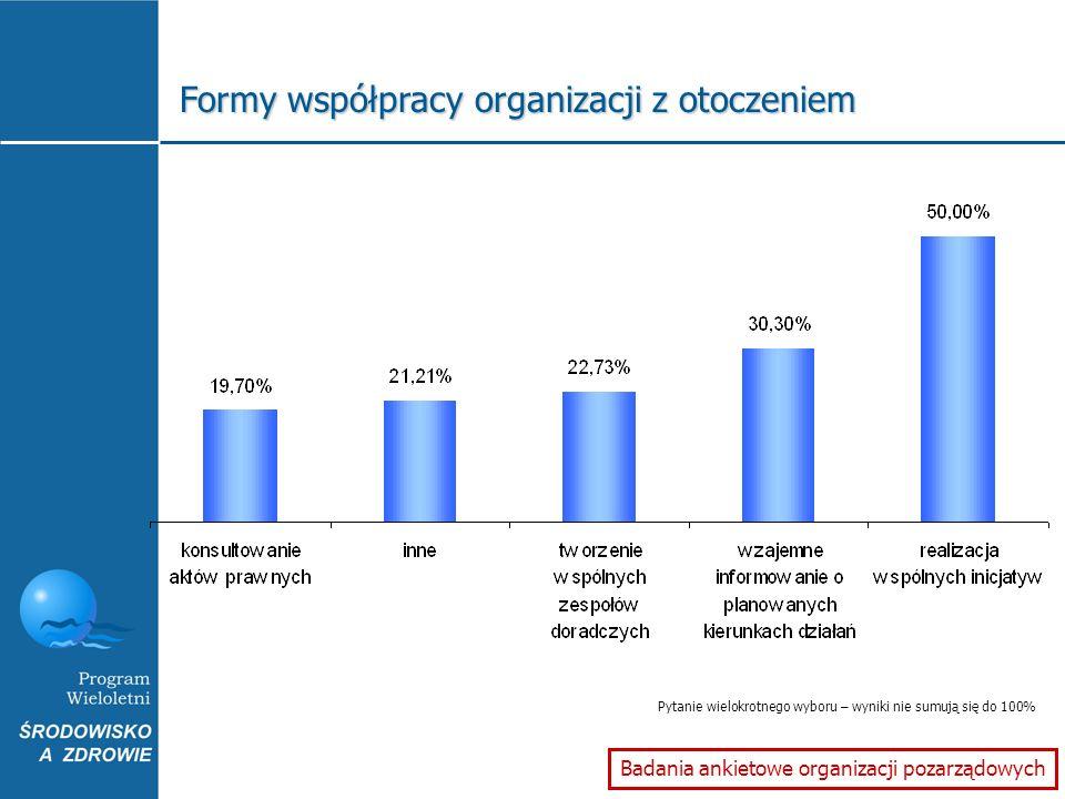 Formy współpracy organizacji z otoczeniem Badania ankietowe organizacji pozarządowych Pytanie wielokrotnego wyboru – wyniki nie sumują się do 100%