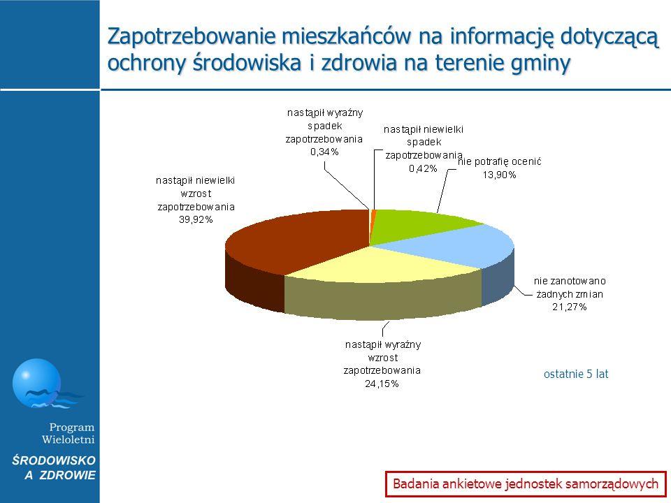 Zapotrzebowanie mieszkańców na informację dotyczącą ochrony środowiska i zdrowia na terenie gminy Badania ankietowe jednostek samorządowych ostatnie 5