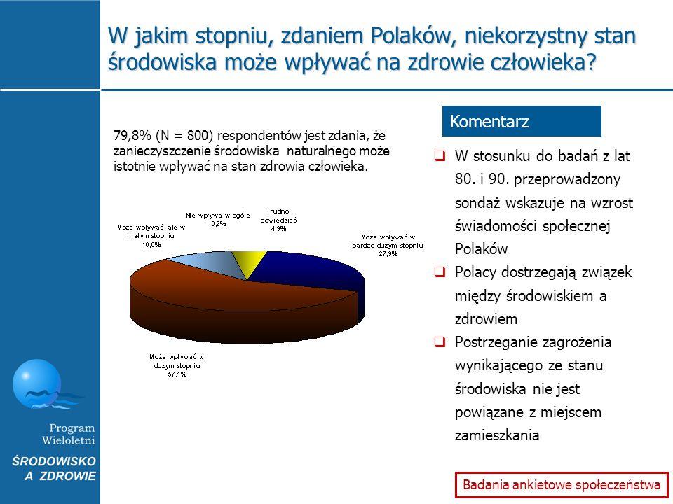 W jakim stopniu, zdaniem Polaków, niekorzystny stan środowiska może wpływać na zdrowie człowieka? 79,8% (N = 800) respondentów jest zdania, że zaniecz