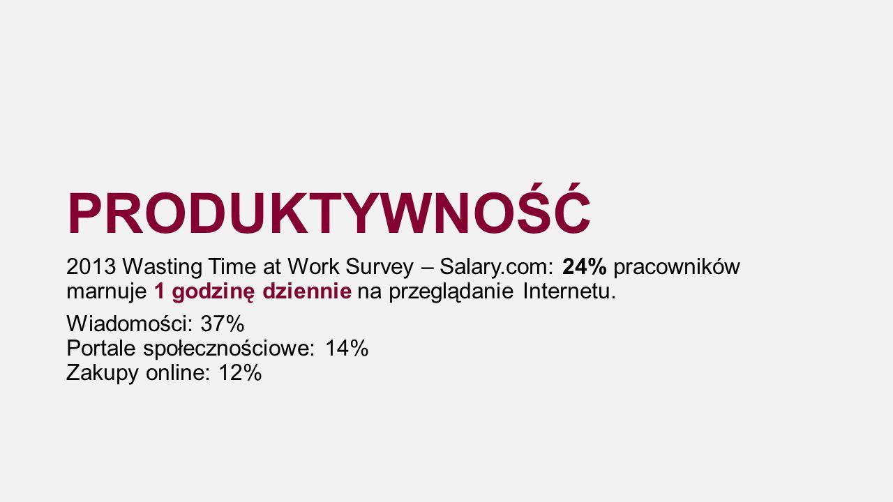 PRODUKTYWNOŚĆ 2013 Wasting Time at Work Survey – Salary.com: 24% pracowników marnuje 1 godzinę dziennie na przeglądanie Internetu.