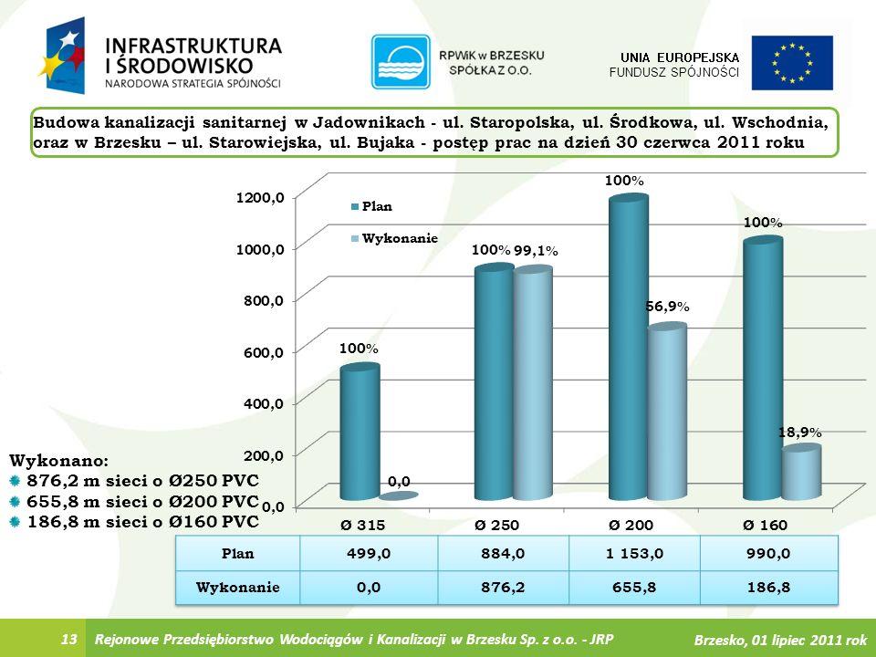 13 UNIA EUROPEJSKA FUNDUSZ SPÓJNOŚCI Wykonano: 876,2 m sieci o Ø250 PVC 655,8 m sieci o Ø200 PVC 186,8 m sieci o Ø160 PVC Rejonowe Przedsiębiorstwo Wo