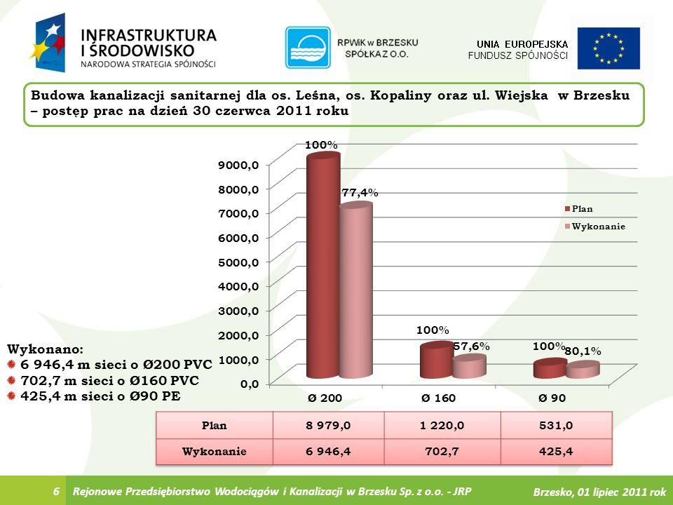 6 Budowa kanalizacji sanitarnej dla os. Leśna, os. Kopaliny oraz ul. Wiejska w Brzesku – postęp prac na dzień 30 czerwca 2011 roku UNIA EUROPEJSKA FUN