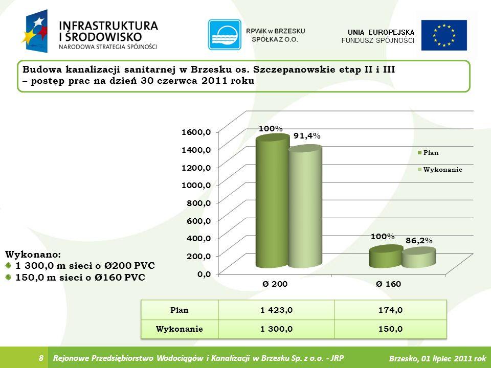 8 Budowa kanalizacji sanitarnej w Brzesku os. Szczepanowskie etap II i III – postęp prac na dzień 30 czerwca 2011 roku UNIA EUROPEJSKA FUNDUSZ SPÓJNOŚ