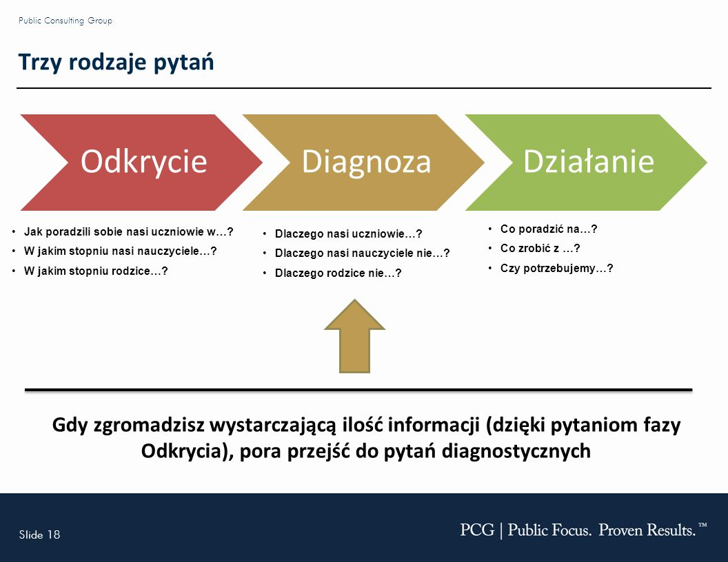 Slide 18 Public Consulting Group Trzy rodzaje pytań OdkrycieDiagnozaDziałanie Dlaczego nasi uczniowie….