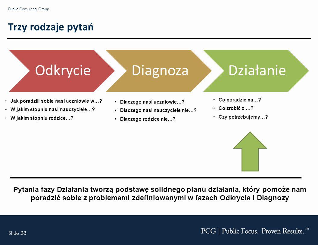 Slide 28 Public Consulting Group Trzy rodzaje pytań OdkrycieDiagnozaDziałanie Dlaczego nasi uczniowie….