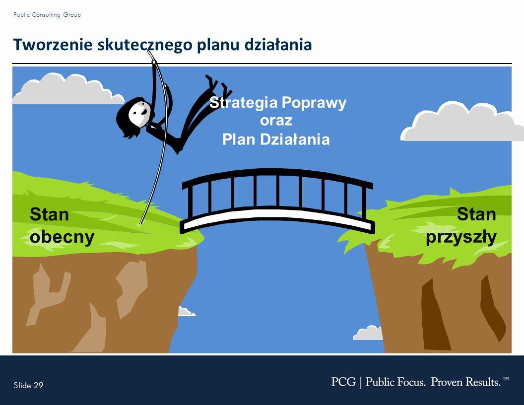 Slide 29 Public Consulting Group Stan obecny Stan przyszły oraz Plan Działania Strategia Poprawy Tworzenie skutecznego planu działania