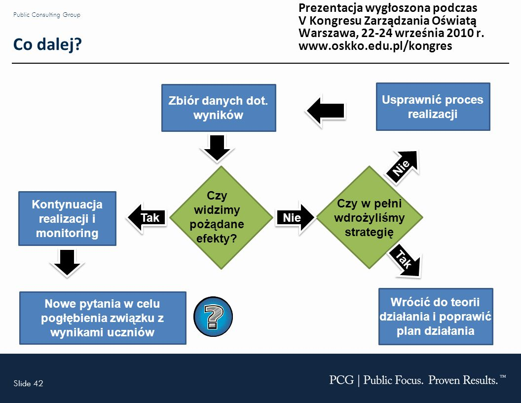 Slide 42 Public Consulting Group Co dalej. Zbiór danych dot.
