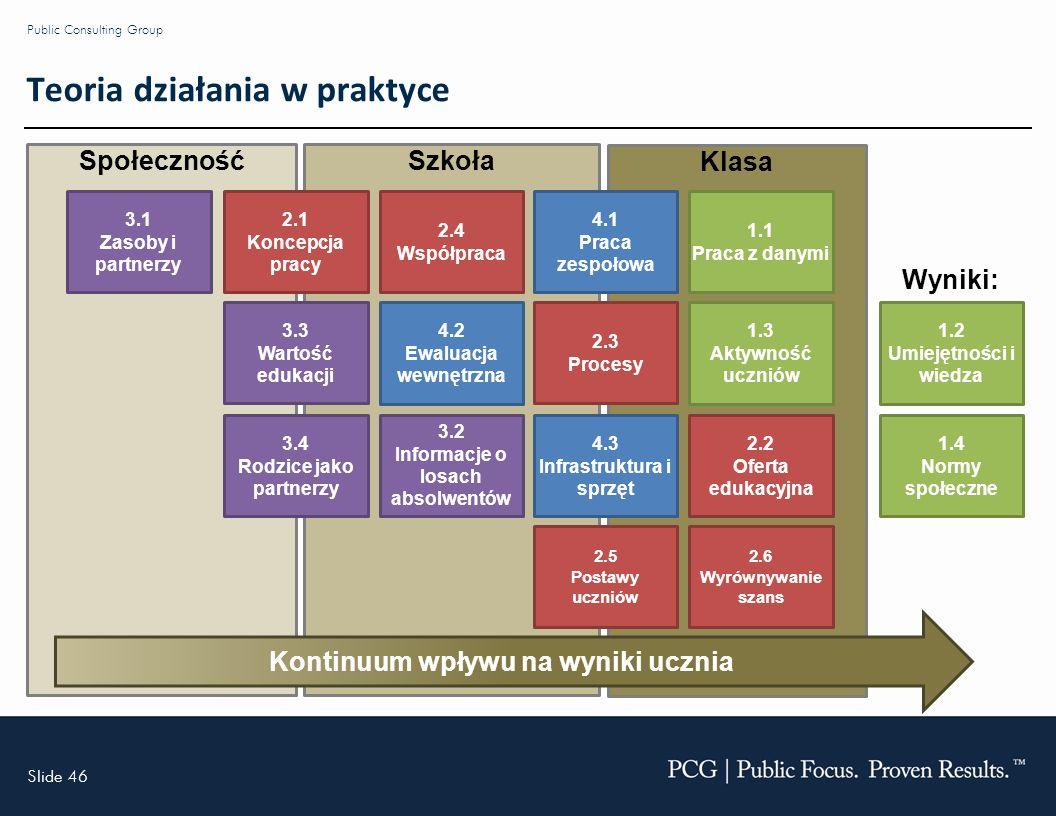 Slide 46 Public Consulting Group Teoria działania w praktyce Społeczność Szkoła Klasa 1.2 Umiejętności i wiedza 1.3 Aktywność uczniów 1.4 Normy społeczne 1.1 Praca z danymi 2.2 Oferta edukacyjna 2.3 Procesy 4.1 Praca zespołowa 2.4 Współpraca 3.4 Rodzice jako partnerzy 3.1 Zasoby i partnerzy 3.3 Wartość edukacji 4.3 Infrastruktura i sprzęt 4.2 Ewaluacja wewnętrzna 2.1 Koncepcja pracy 3.2 Informacje o losach absolwentów Kontinuum wpływu na wyniki ucznia Wyniki: 2.5 Postawy uczniów 2.6 Wyrównywanie szans