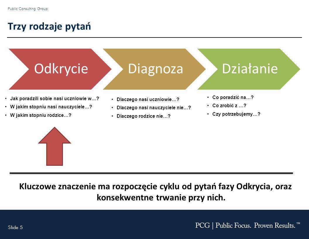 Slide 5 Public Consulting Group Trzy rodzaje pytań OdkrycieDiagnozaDziałanie Dlaczego nasi uczniowie….