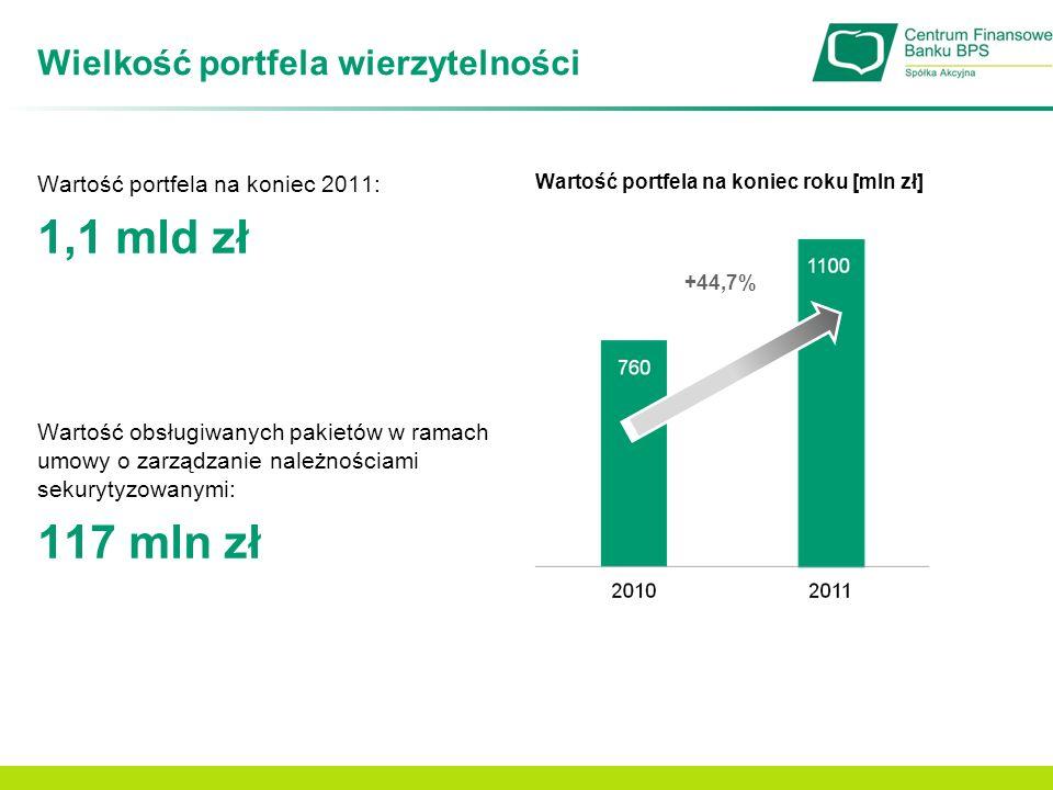 Wielkość portfela wierzytelności Portfel wierzytelności własnych na koniec roku [mln zł] +100,6% [mln PLN]20102011 Korporacyjne49,756,2 Detaliczne54,8153,4 Razem104,5209,6 Struktura portfeli własnych Centrum Finansowego BPS na koniec roku:
