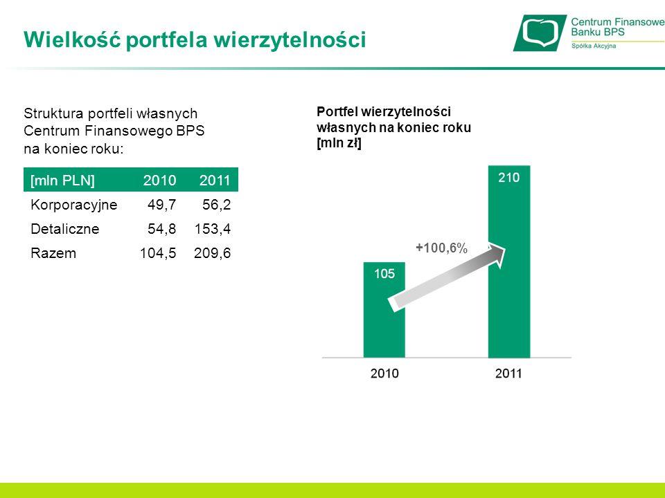 Wielkość portfela wierzytelności Portfel wierzytelności własnych na koniec roku [mln zł] +100,6% [mln PLN]20102011 Korporacyjne49,756,2 Detaliczne54,8