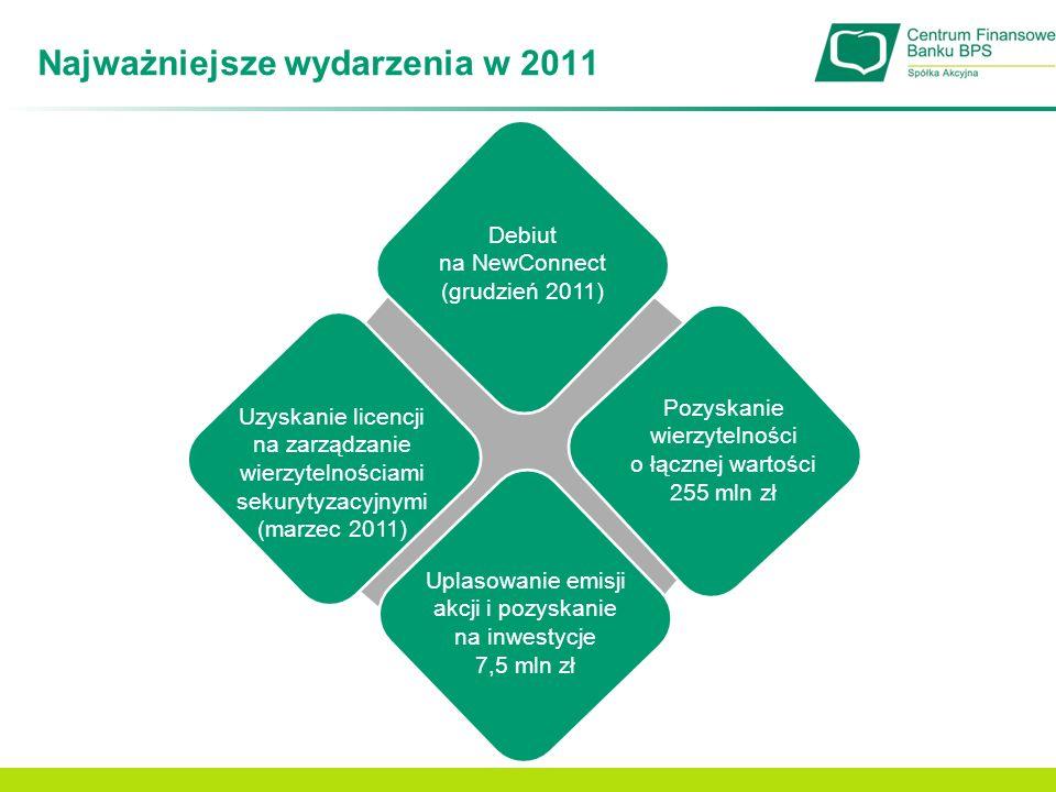 Przychody ze sprzedaży Przychody ze sprzedaży [mln zł]Struktura przychodów +61,2% Wzrastający trend udziału przychodów pochodzących z windykacji z pakietów wierzytelności zakupionych na własny rachunek