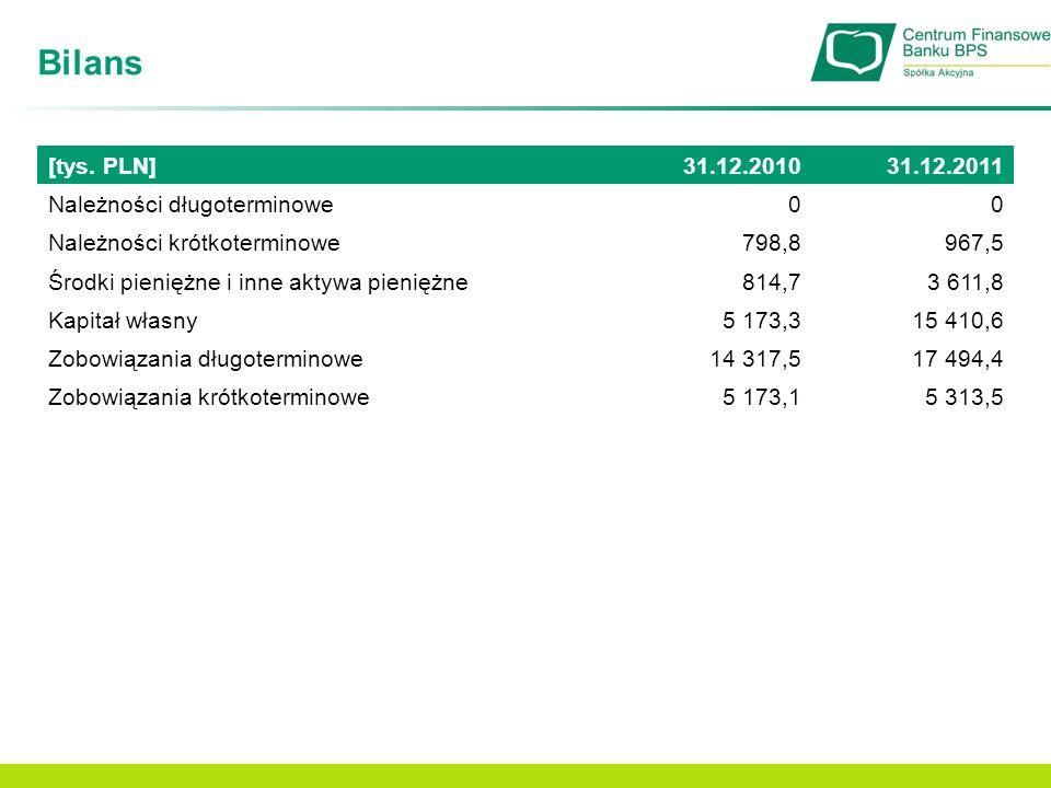 Zadłużenie Polaków *Źródło: Raport InfoDług, listopad 2011 32,5 mld zł* kwota zaległych płatności klientów podwyższonego ryzyka Zaległe płatności osób czasowo niewywiązujących się ze zobowiązań [mld zł]* Niezapłacone rachunki (energia, gaz, telefon, czynsz) Niezapłacone alimenty Niespłacone pożyczki i kredyty +169,6% Według prognoz IBnGR zarówno zadłużenie gospodarstw domowych jak i przedsiębiorstw do 2014 roku będzie systematycznie wzrastać