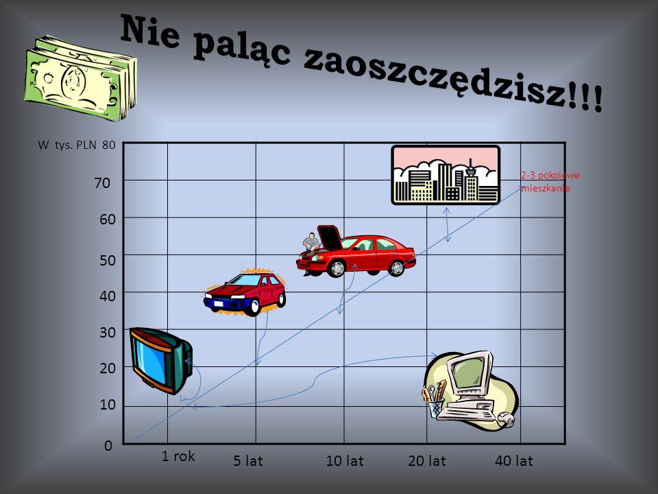 0 10 20 30 W tys. PLN 80 70 60 50 40 1 rok 5 lat10 lat20 lat40 lat 2-3 pokojowe mieszkanie