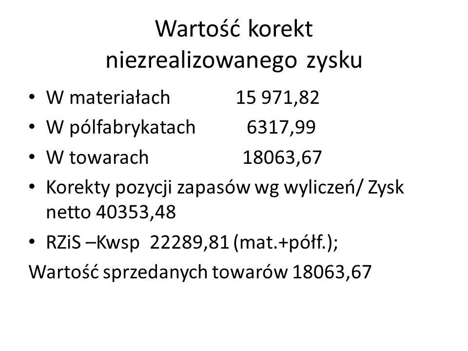 Wartość korekt niezrealizowanego zysku W materiałach 15 971,82 W pólfabrykatach 6317,99 W towarach 18063,67 Korekty pozycji zapasów wg wyliczeń/ Zysk netto 40353,48 RZiS –Kwsp 22289,81 (mat.+półf.); Wartość sprzedanych towarów 18063,67
